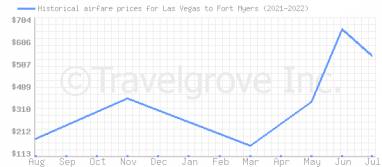 Price overview for flights from Las Vegas to Fort Myers