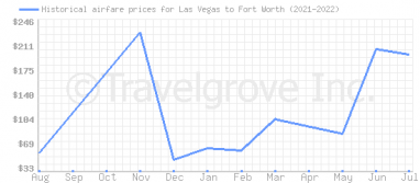 Price overview for flights from Las Vegas to Fort Worth