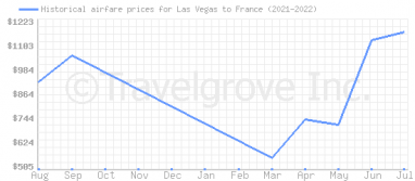 Price overview for flights from Las Vegas to France