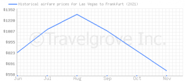 Price overview for flights from Las Vegas to Frankfurt