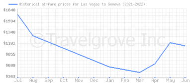 Price overview for flights from Las Vegas to Geneva