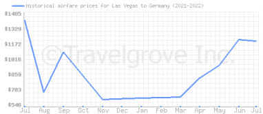 Price overview for flights from Las Vegas to Germany