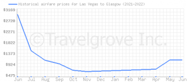 Price overview for flights from Las Vegas to Glasgow