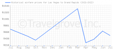 Price overview for flights from Las Vegas to Grand Rapids