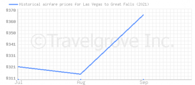 Price overview for flights from Las Vegas to Great Falls