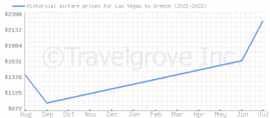 Price overview for flights from Las Vegas to Greece
