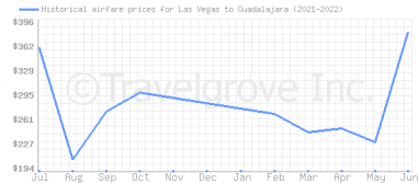 Price overview for flights from Las Vegas to Guadalajara