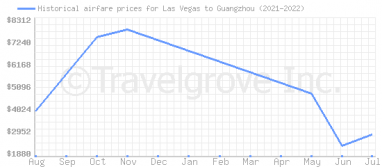 Price overview for flights from Las Vegas to Guangzhou