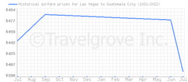 Price overview for flights from Las Vegas to Guatemala City