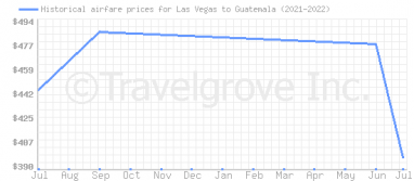 Price overview for flights from Las Vegas to Guatemala