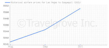 Price overview for flights from Las Vegas to Guayaquil