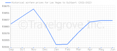 Price overview for flights from Las Vegas to Gulfport
