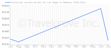 Price overview for flights from Las Vegas to Hamburg