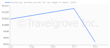 Price overview for flights from Las Vegas to Hanoi