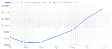 Price overview for flights from Las Vegas to Hanover