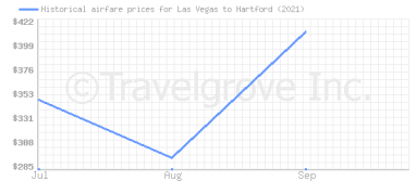 Price overview for flights from Las Vegas to Hartford