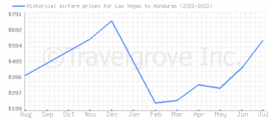 Price overview for flights from Las Vegas to Honduras