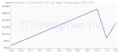 Price overview for flights from Las Vegas to Hong Kong