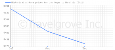 Price overview for flights from Las Vegas to Honolulu