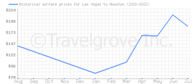 Price overview for flights from Las Vegas to Houston