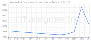 Price overview for flights from Las Vegas to Hungary