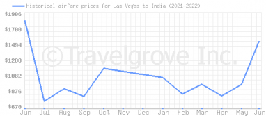 Price overview for flights from Las Vegas to India