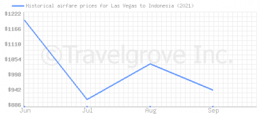 Price overview for flights from Las Vegas to Indonesia