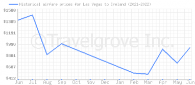 Price overview for flights from Las Vegas to Ireland