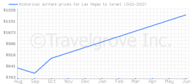 Price overview for flights from Las Vegas to Israel