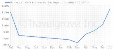 Price overview for flights from Las Vegas to Istanbul