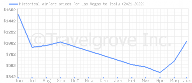 Price overview for flights from Las Vegas to Italy