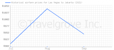 Price overview for flights from Las Vegas to Jakarta