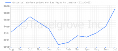 Price overview for flights from Las Vegas to Jamaica