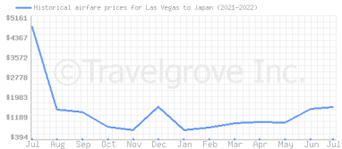 Price overview for flights from Las Vegas to Japan