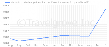 Price overview for flights from Las Vegas to Kansas City