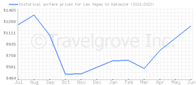 Price overview for flights from Las Vegas to Katowice
