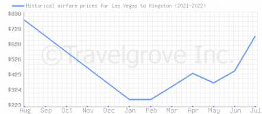 Price overview for flights from Las Vegas to Kingston