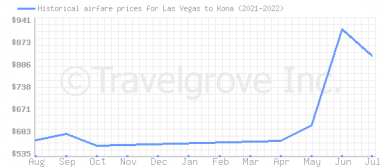 Price overview for flights from Las Vegas to Kona