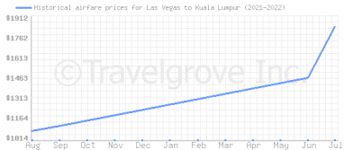 Price overview for flights from Las Vegas to Kuala Lumpur