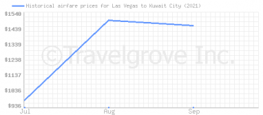 Price overview for flights from Las Vegas to Kuwait City
