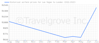 Cheap Airline Flights To Vegas