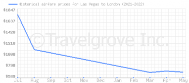 Price overview for flights from Las Vegas to London