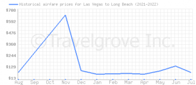 Price overview for flights from Las Vegas to Long Beach