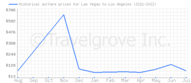 Price overview for flights from Las Vegas to Los Angeles