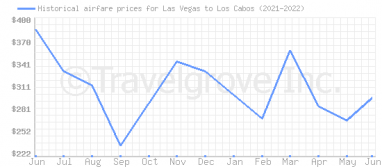 Price overview for flights from Las Vegas to Los Cabos