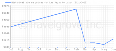 Price overview for flights from Las Vegas to Luxor