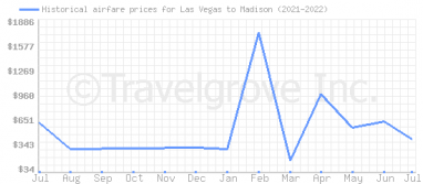 Price overview for flights from Las Vegas to Madison