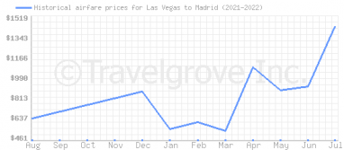 Price overview for flights from Las Vegas to Madrid