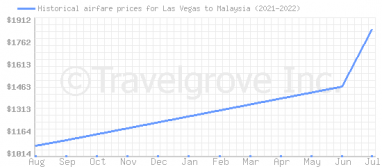 Price overview for flights from Las Vegas to Malaysia