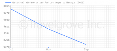 Price overview for flights from Las Vegas to Managua